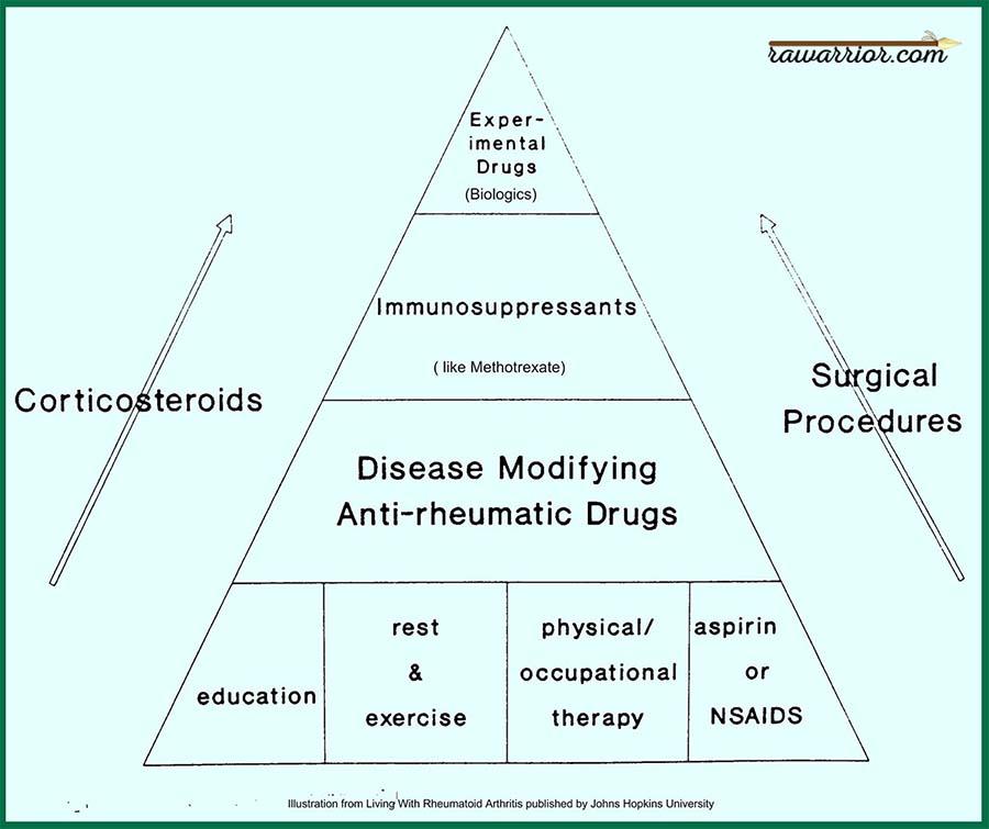 rheumatoid arthritis treatment pyramid