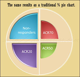 ACR 20 criteria for clinical trials shown as pie chart