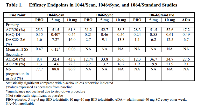 Tofacitinib efficacy Table1