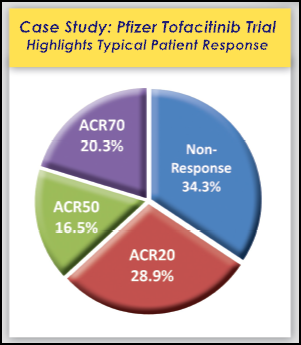 ACR20 responses shown as pie chart
