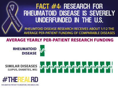 Rheumatoid Disease Fact 4