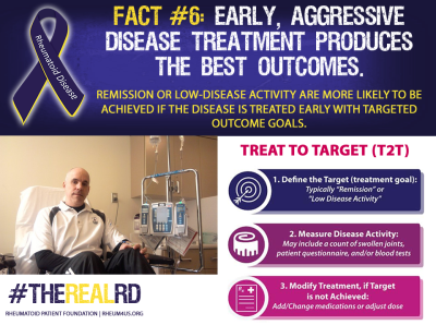 Rheumatoid Disease Fact 6