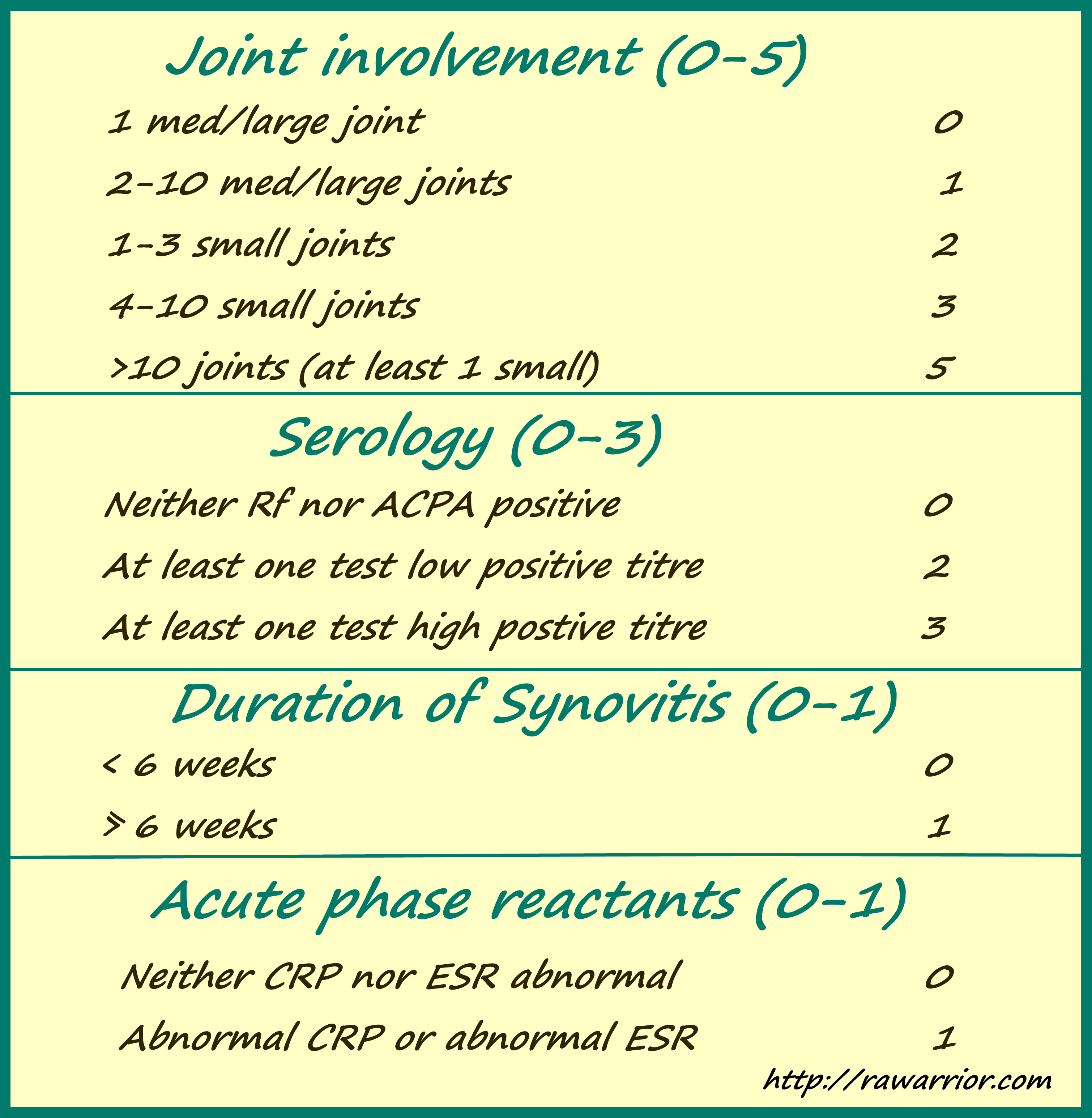 rheumatoid arthritis criteria acr